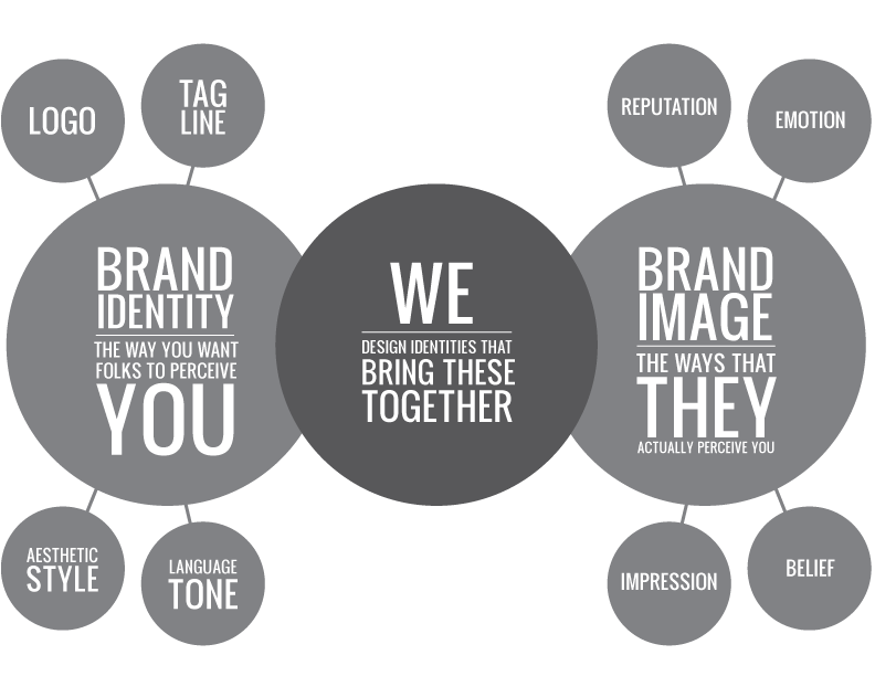 branding imaging If you have a small business, you have a brand how you build that brand can  make or break your success learn about branding your small.